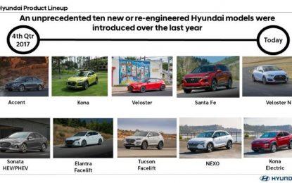 Hyundai Siapkan Penyegaran 10 Line-Up Terbarunya di 2019